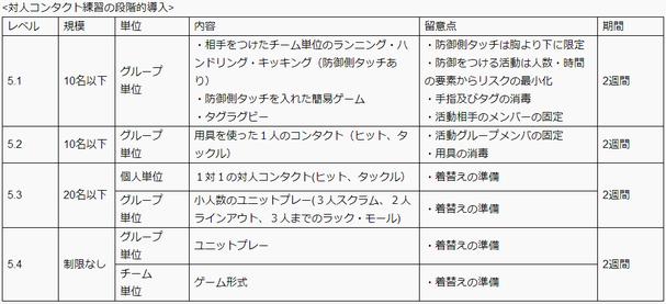 日本ラグビー協会/活動再開ガイドライン