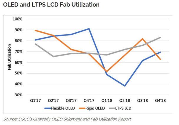 OLEDとLTPS LCD工場の稼働率の見通し。(資料= DSCC)