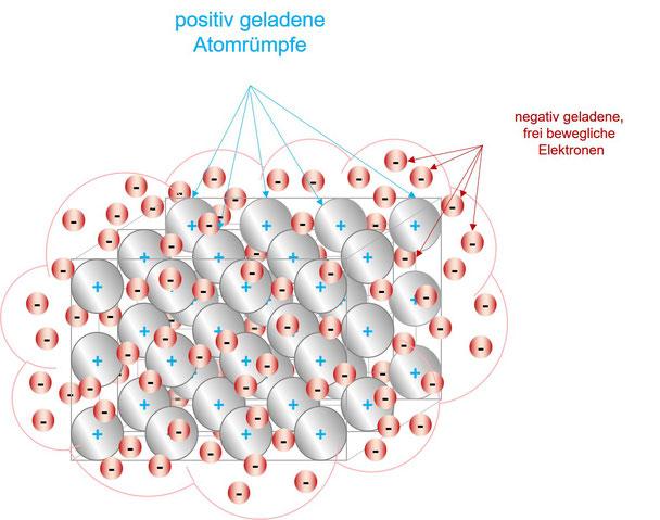 Metallgitter-Modell mit Elektronenwolke | erstellt von Anja Angelov