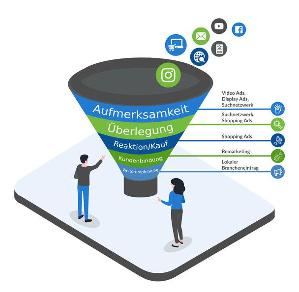 Onlinemarketing Sales Funnel
