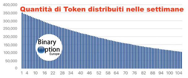 token  distribuiti da open trading network