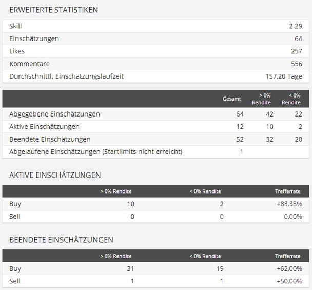 Sharewise-Statistik Covacoro seit 01/2013
