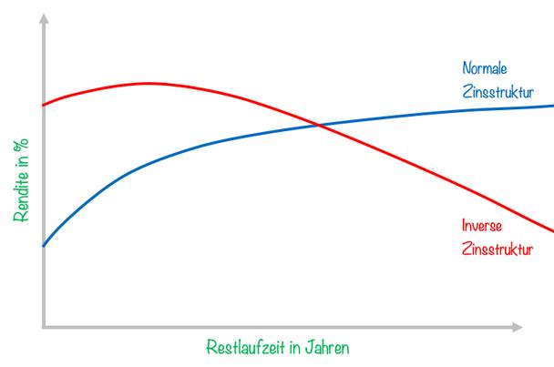 inverse zinsstruktur, investor schule