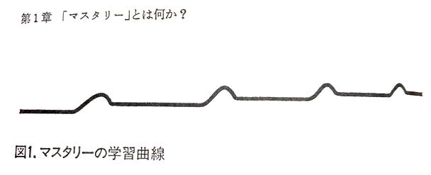 図1-マスタリーの学習曲線