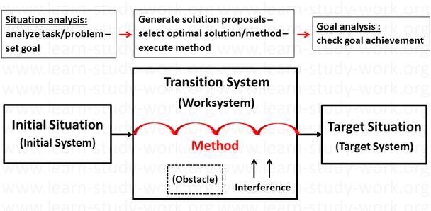 Model - Method - learn-study-work.org
