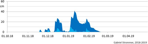 Verlauf der Tagesmaxima der Schneehöhe im Winter 2018/19 im Westen Wiens in 210 m Seehöhe (hellblau) und in 440 m Seehöhe (dunkelblau)
