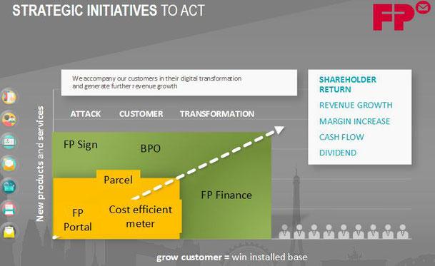 Strategische Projekte innerhalb ACT, Quelle: FP-Webseite
