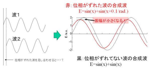 図5.図4で散乱されたX線の合成波は振幅(散乱強度)が小さくなってしまう!