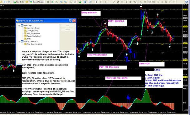 Gann trading system