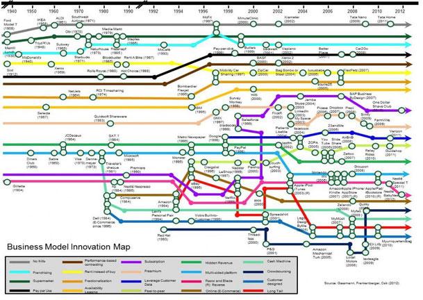 図2.ビジネスモデル・イノベーション・マップ:それぞれの丸印は業界に革命を起こした製品やサービスを表す。