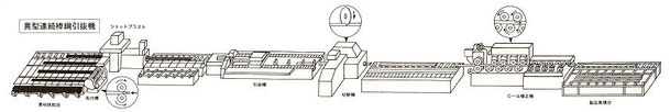引抜(磨棒鋼)ライン工程図