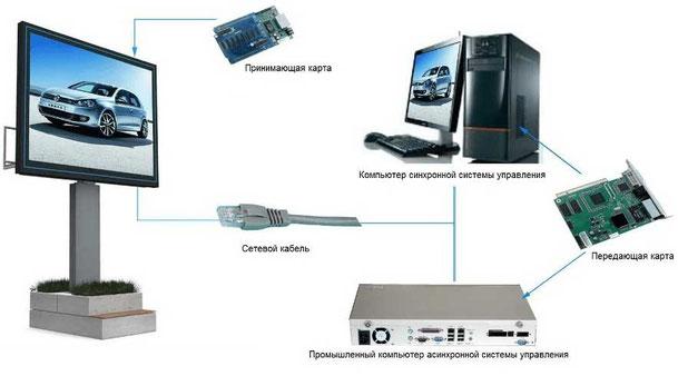 Синхронная и асинхронная системы управления LED-экранами