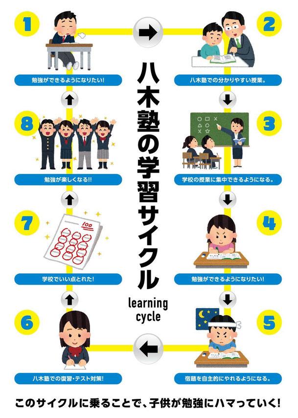 八木塾の学習サイクル