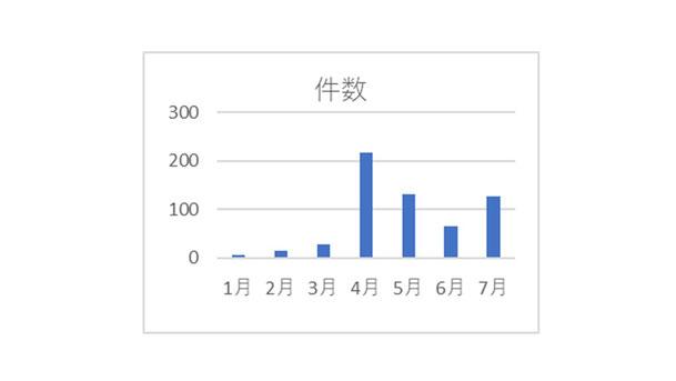 図1.コロナの相談件数の推移