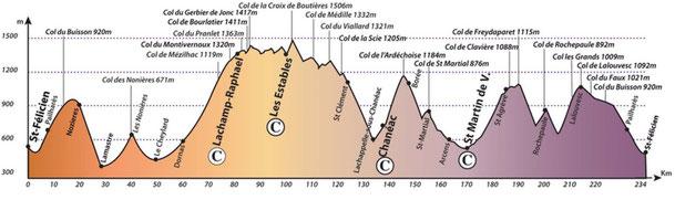 Profil du circuit Les SUCS 2013