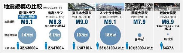 地震規模の比較