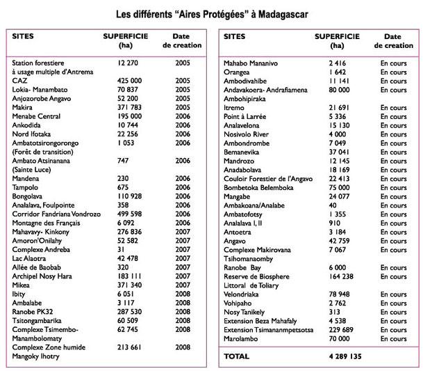 Carte De Madagascar Avec 22 Regions.Madagascar Et Ses 22 Regions Madasun Pour Le Developpement