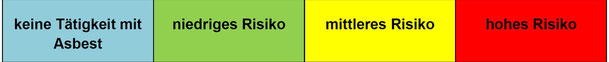 Neue TRGS 519 - Expositions-Risiko-Matrix bei PSF - Anlage 9 TRGS 519