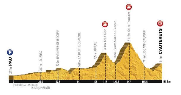 Casa Bonita Pyrénées France et Tour de France