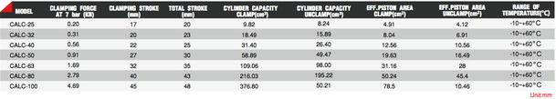 CALC Serie Dîmension1 Pneumatischer Hebelspanner