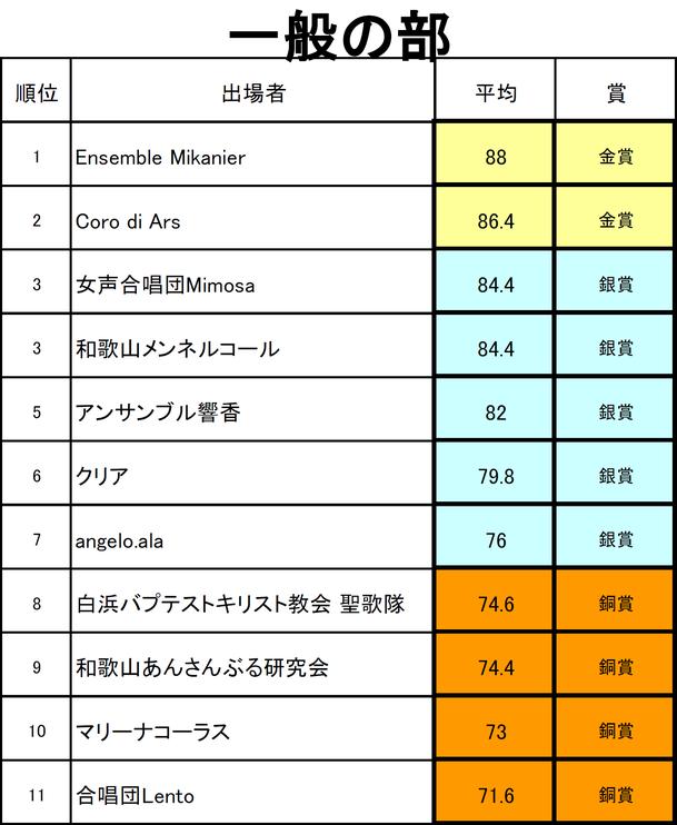 和歌山県合唱連盟のホームページです。お知らせ和歌山県民歌 (無伴奏女声合唱版)Twitter