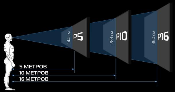 Как выбрать светодиодный экран для помещения