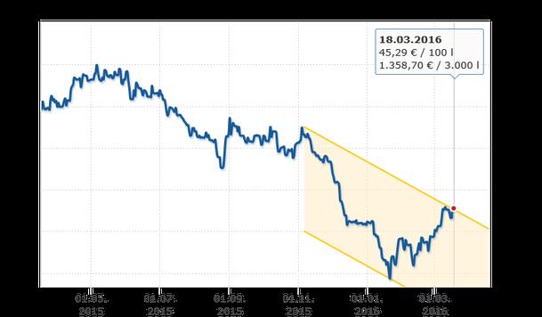 Diagramm: Heizölpreis Entwicklung der letzten Monate