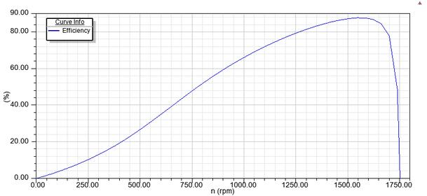 Exemplarische Wirkungsgradkennlinie eines Gleichstrommotors