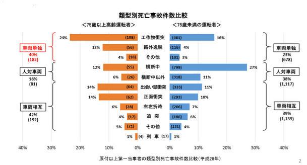 類型別死亡事故件数比較(警察庁交通局平成28年)