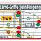 Barré-Griffe finden · Grundton bestimmen und lokalisieren, die Lage eines Grundtons bestimmt den gleichnamigen Griff-Typ