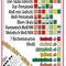 """Tonleitern lesen · im Uhrzeigersinn: Grundton einstellen (rot), dann immer weiter zum nächsten """"Farbton"""""""