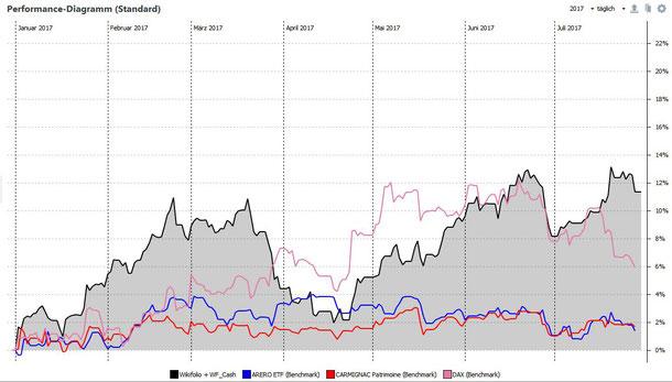 Wertentwicklung des Wikifolio im Vergleich zu DAX, ARERO und Carmignac Patrimoine, Stand 29.07.2017