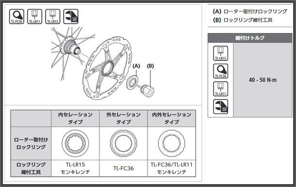 センターロックローターはロックリングにより取り付け工具が異なります。ご注意下さいませ。※画像クリックで拡大表示します。