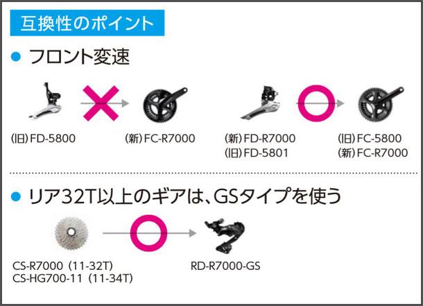 互換性について  ・旧FD-5800とFC-R7000の組み合わせはできません。旧FD-5801は組み合わせ可能です。  ・リア32T以上のギアの場合はRD-R7000 GSタイプを使用して下さい。