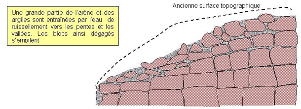 Deuxième étape de la formation d'un chaos granitique. Sources: http://www.geowiki.fr/index.altération_du_granite