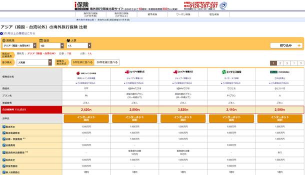 海外旅行保険の比較サイト・i保険の保険検索結果