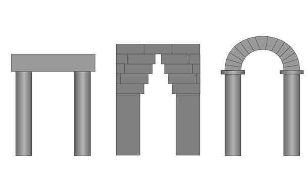 リンテル(まぐさ石)、コーベル・アーチ(持送りアーチ/疑似アーチ)、半円アーチ