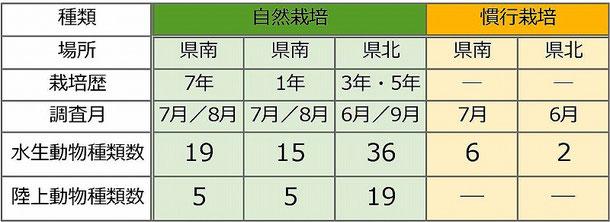 表-2 確認された自然栽培と慣行栽培の種類数