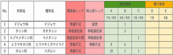 表-4 希少種のランク及び確認地点一覧表