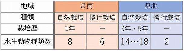 表-1 確認された県南と県北の各水田の種類数一覧表
