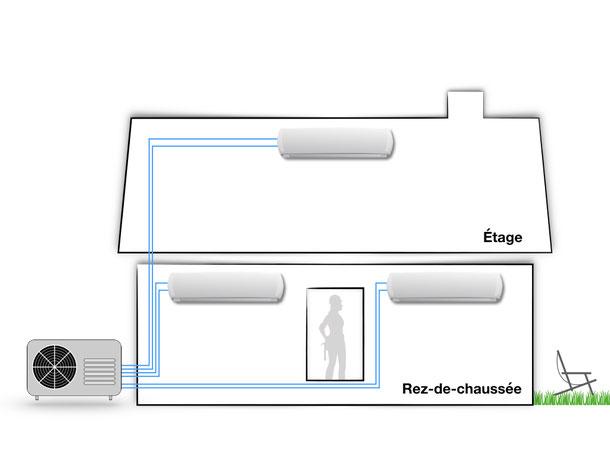 Climatiseur Multisplit Maison