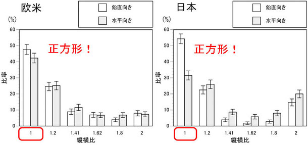 子供っぽい四角形(日本、欧米各1000人アンケート)