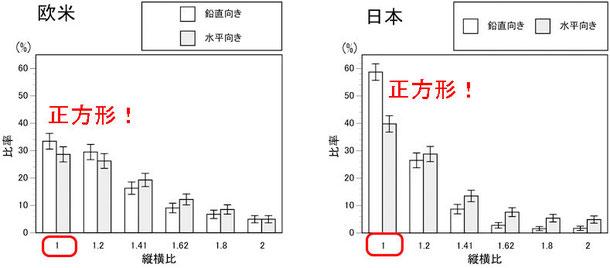 可愛い四角形(日本、欧米各1000人アンケート)