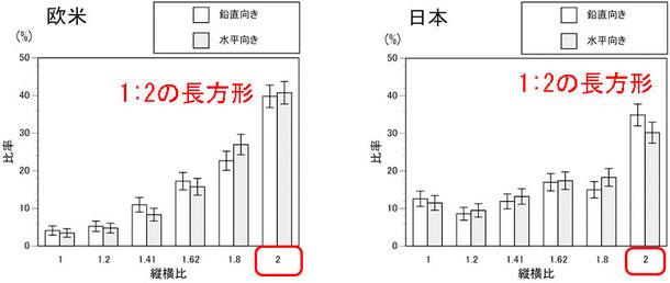 大人っぽい四角形(日本、欧米各1000人アンケート)