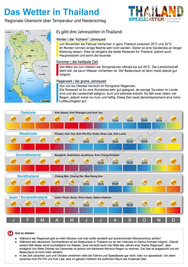 Thailand Wetter: Infografik zur Reisezeit, Regenzeit und Klimabedingungen.