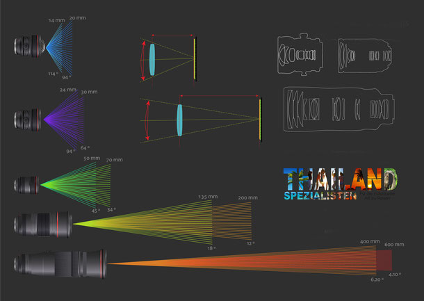 Infografik Canon L Objektive Brennweite