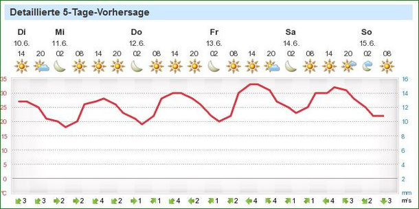 Wettervorhersage für Oliva