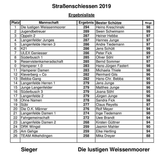 Siegerliste Straßenschießen 2019