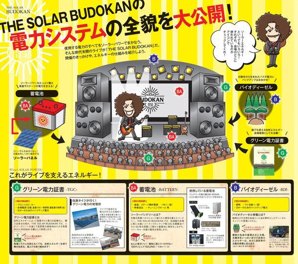 THE SOLAR BUDOKANの電力システム (クリックで拡大します)
