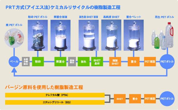 ケミカルリサイクルの樹脂製造工程 (ペットリファインテクノロジーホームページより転載)